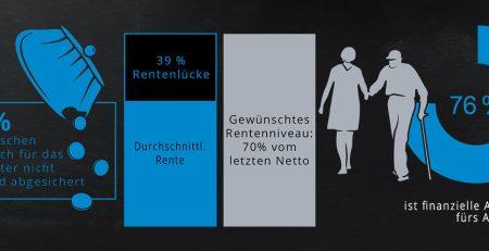 Altersvorsorge halten 76% der Deutschen für wichtiges Sparziel